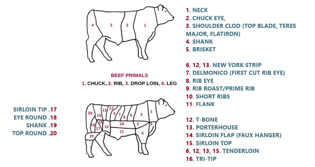 Caption representing beef cuts with their names
